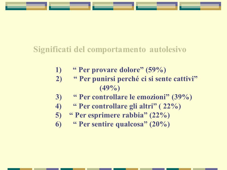 """Significati del comportamento autolesivo 1) """" Per provare dolore"""" (59%) 2) """" Per punirsi perché ci si sente cattivi"""" (49%) 3) """" Per controllare le emo"""