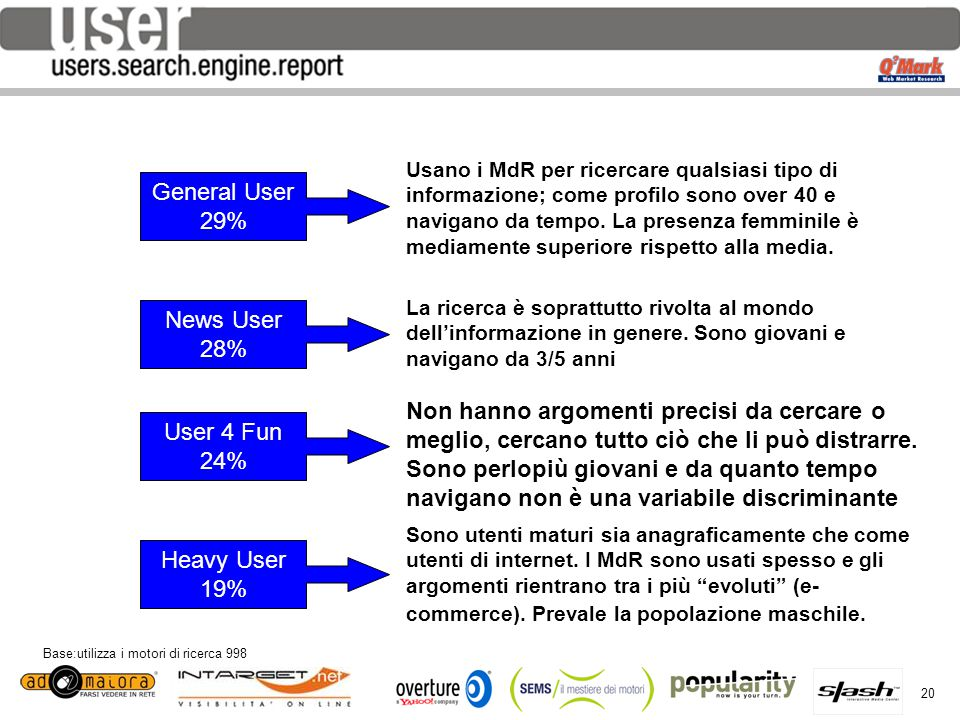 20 per Base:utilizza i motori di ricerca 998 Heavy User 19% User 4 Fun 24% News User 28% General User 29% Usano i MdR per ricercare qualsiasi tipo di informazione; come profilo sono over 40 e navigano da tempo.