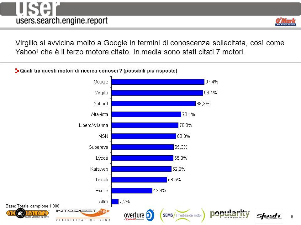 27 per QMARK® – Web Market Research Viale Lunigiana, 40 – 20125 Milano Tel.