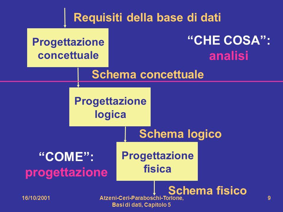 16/10/2001Atzeni-Ceri-Paraboschi-Torlone, Basi di dati, Capitolo 5 10 Schema concettuale Schema logico Schema fisico I prodotti della varie fasi sono schemi di alcuni modelli di dati: