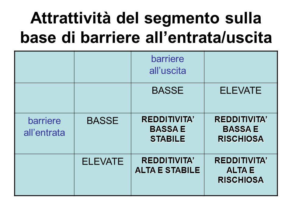 Attrattività del segmento sulla base di barriere all'entrata/uscita barriere all'uscita BASSEELEVATE barriere all'entrata BASSE REDDITIVITA' BASSA E S