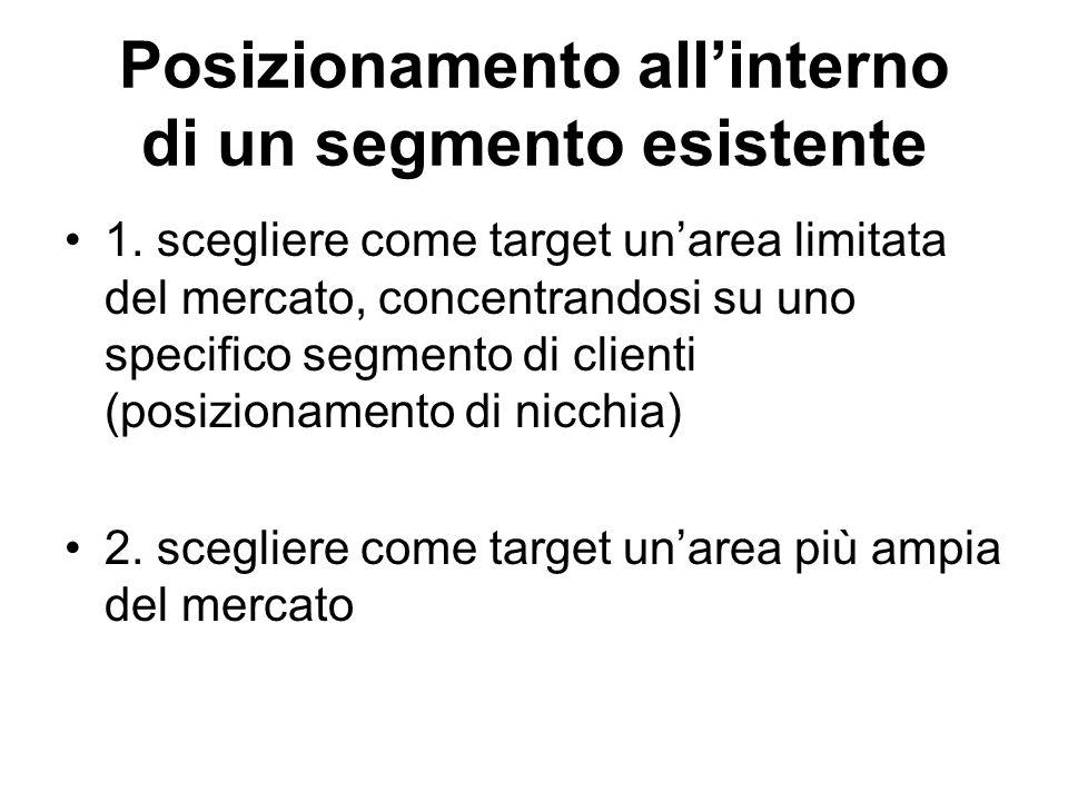 Posizionamento all'interno di un segmento esistente 1. scegliere come target un'area limitata del mercato, concentrandosi su uno specifico segmento di