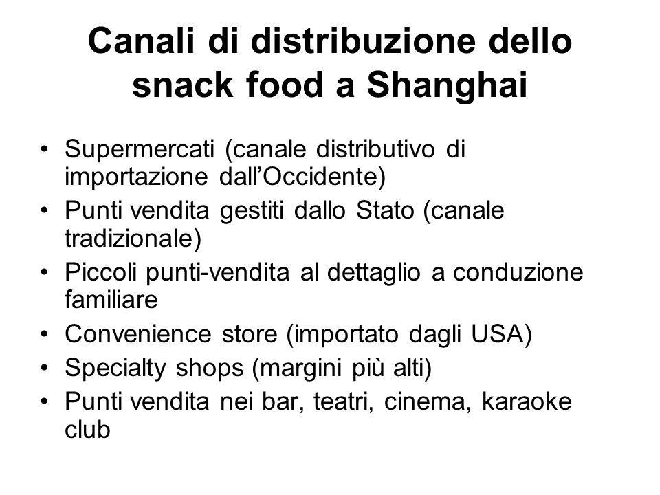 Canali di distribuzione dello snack food a Shanghai Supermercati (canale distributivo di importazione dall'Occidente) Punti vendita gestiti dallo Stat