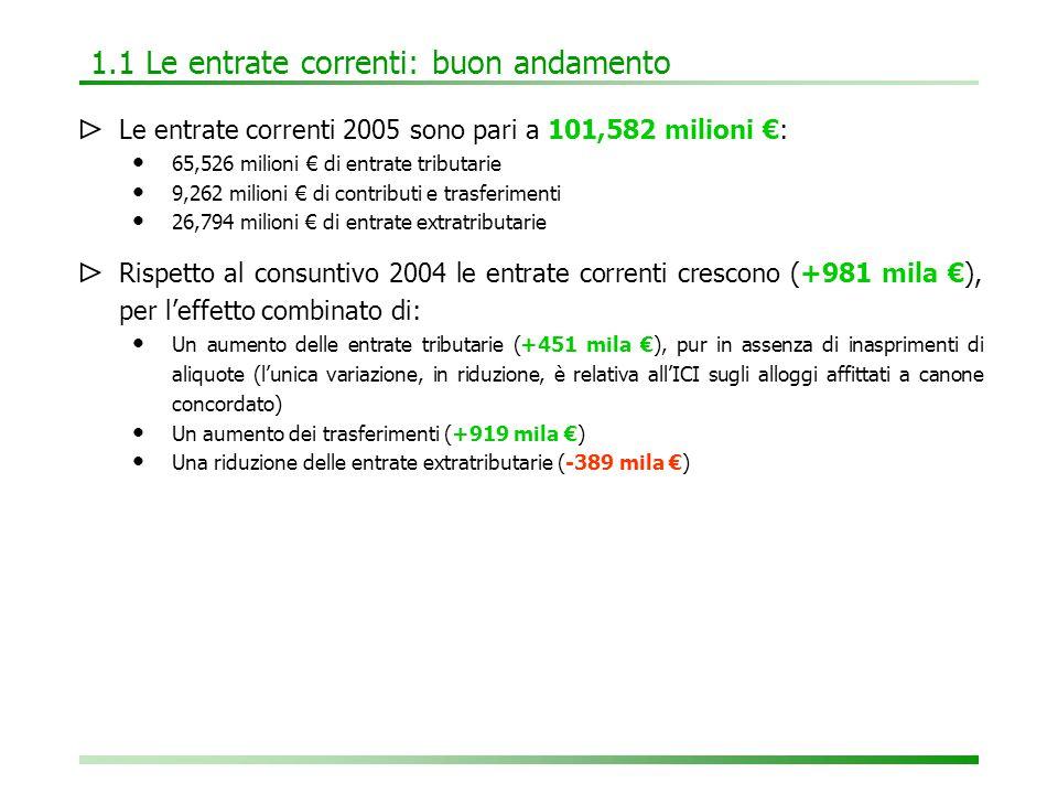 1.2 Le entrate tributarie: più gettito ICI a parità di aliquote ⊳ In relazione al consuntivo 2004, le entrate tributarie segnano un +452 mila €).