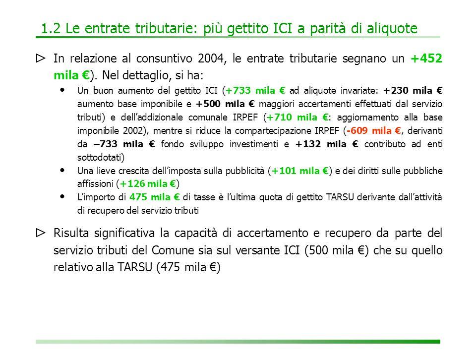 1.3 I trasferimenti: meno dalla Regione ⊳ Rispetto al consuntivo 2004 i contributi e i trasferimenti crescono di +919 mila €.