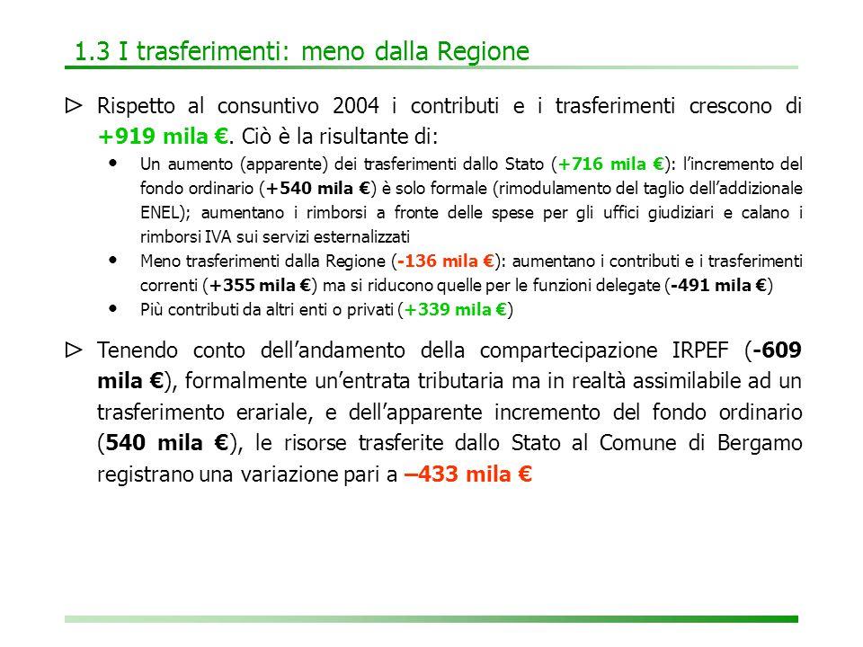 1.4 Le entrate extratributarie: più utili e dividendi ⊳ Rispetto al consuntivo 2004 le entrate extratributarie complessivamente si riducono: -389 mila €.