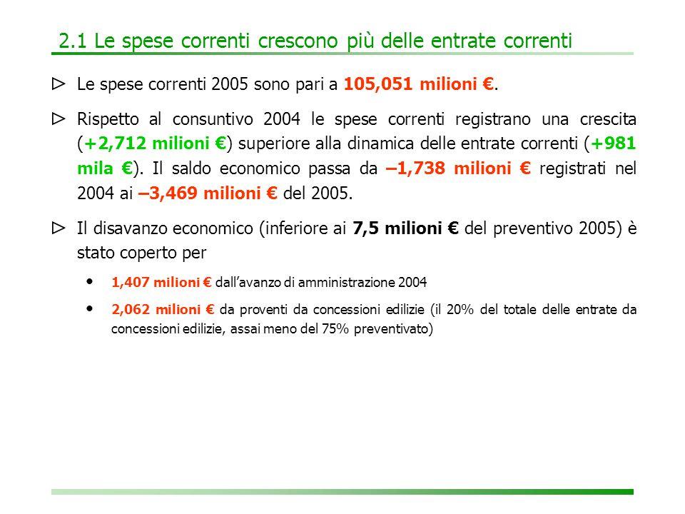 2.2 L'analisi economica: meno spese fisse, più servizi ⊳ Rispetto al consuntivo 2004 aumentano: I mutui e prestiti (+921 mila €) Le spese per utenze e riscaldamento (+485 mila €) Le spese per le manutenzioni (+472 mila €) Le spese delle Circoscrizioni (+72 mila €) Le spese per il personale (+994 mila €: rinnovo CCN e più assunzioni a tempo determinato) Le dotazioni dei servizi (+1,894 milioni €) ⊳ Diminuiscono: le spese fisse (-627 mila €), i costi comuni (-106 mila €), le spese per fitto locali (-140 mila €), le spese una-tantum (-1,049 milioni €) Le spese per funzioni delegate (-241 mila €) ⊳ Rimangono stabili le spese per servizi BAS-ASM