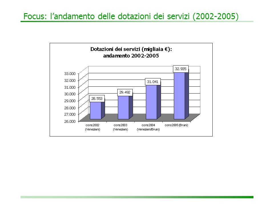 2.4 Le dotazioni dei servizi: più sociale, mobilità e educativi ⊳ Le dotazioni dei servizi aumentano sensibilmente rispetto al consuntivo 2004 (+1,894 milioni €, con una variazione di +6,1%) e al preventivo 2005 (+2,034 milioni €).
