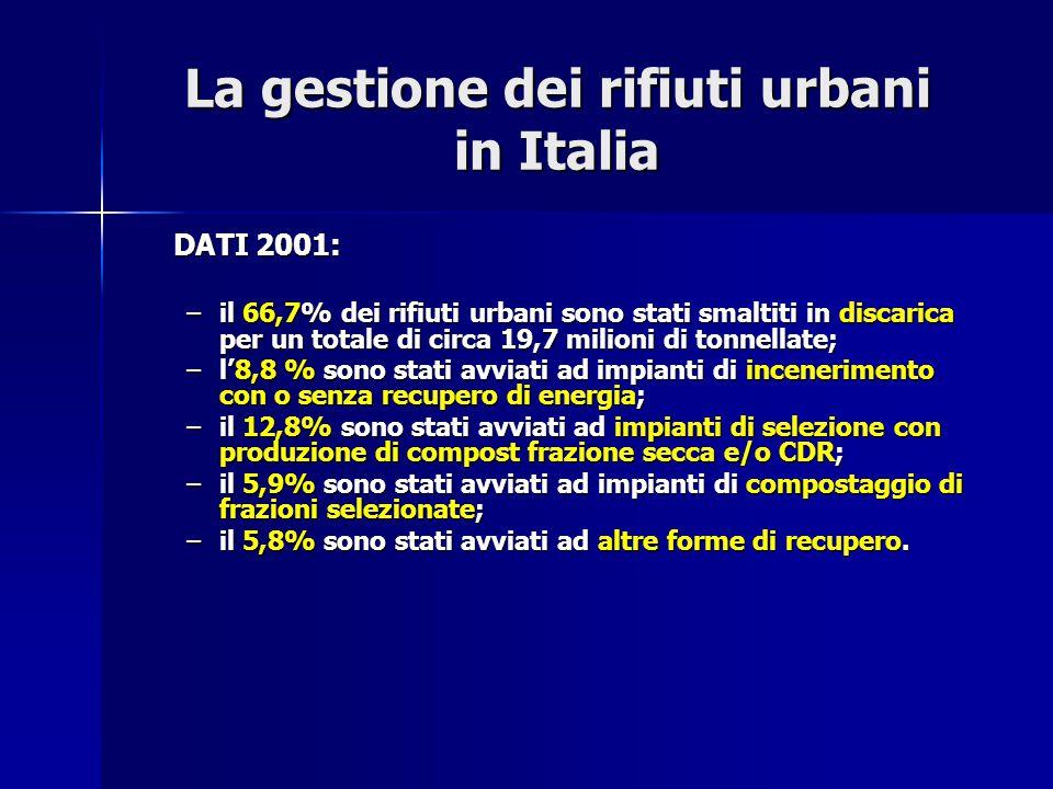 La gestione dei rifiuti urbani in Italia DATI 2001: –il 66,7% dei rifiuti urbani sono stati smaltiti in discarica per un totale di circa 19,7 milioni
