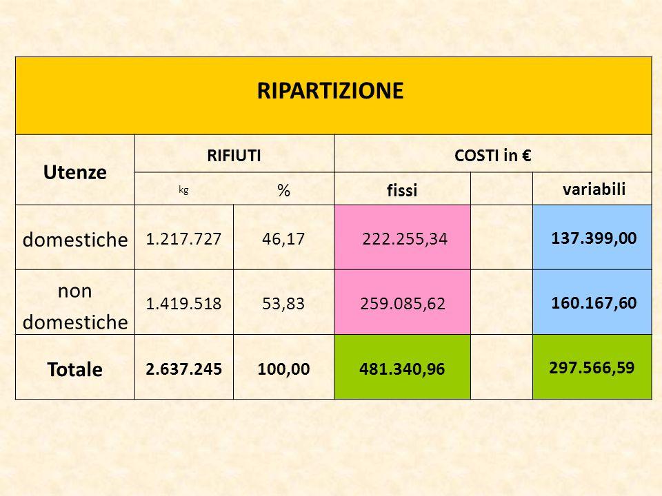 RIPARTIZIONE Utenze RIFIUTICOSTI in € kg %fissi variabili domestiche 1.217.72746,17 222.255,34 137.399,00 non domestiche 1.419.51853,83259.085,62 160.167,60 Totale 2.637.245100,00481.340,96 297.566,59