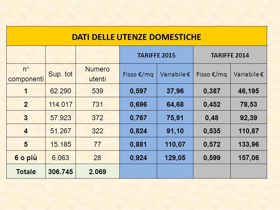 DATI DELLE UTENZE DOMESTICHE TARIFFE 2015TARIFFE 2014 n° componenti Sup.