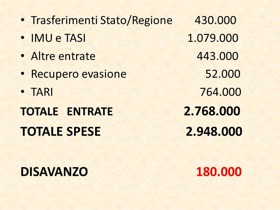Trasferimenti Stato/Regione 430.000 IMU e TASI 1.079.000 Altre entrate 443.000 Recupero evasione 52.000 TARI 764.000 TOTALE ENTRATE 2.768.000 TOTALE SPESE 2.948.000 DISAVANZO 180.000