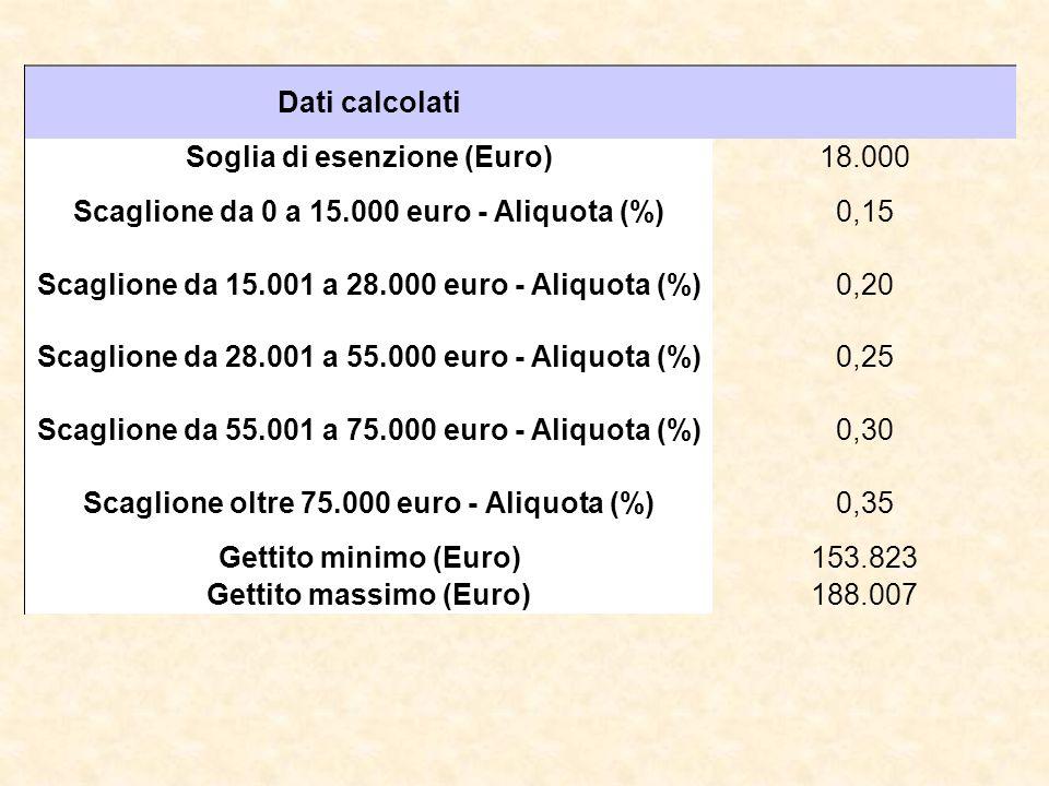 Dati calcolati Soglia di esenzione (Euro)18.000 Scaglione da 0 a 15.000 euro - Aliquota (%)0,15 Scaglione da 15.001 a 28.000 euro - Aliquota (%)0,20 Scaglione da 28.001 a 55.000 euro - Aliquota (%)0,25 Scaglione da 55.001 a 75.000 euro - Aliquota (%)0,30 Scaglione oltre 75.000 euro - Aliquota (%)0,35 Gettito minimo (Euro)153.823 Gettito massimo (Euro)188.007