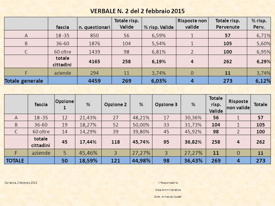 VERBALE N. 2 del 2 febbraio 2015 fascian. questionari Totale risp.