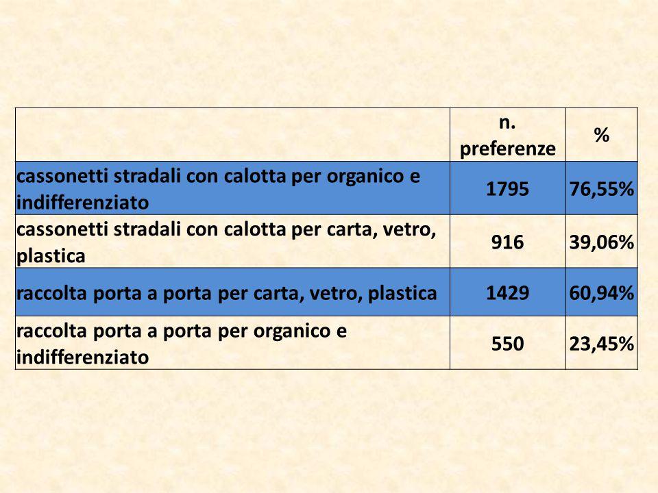 n. preferenze % cassonetti stradali con calotta per organico e indifferenziato 179576,55% cassonetti stradali con calotta per carta, vetro, plastica 9