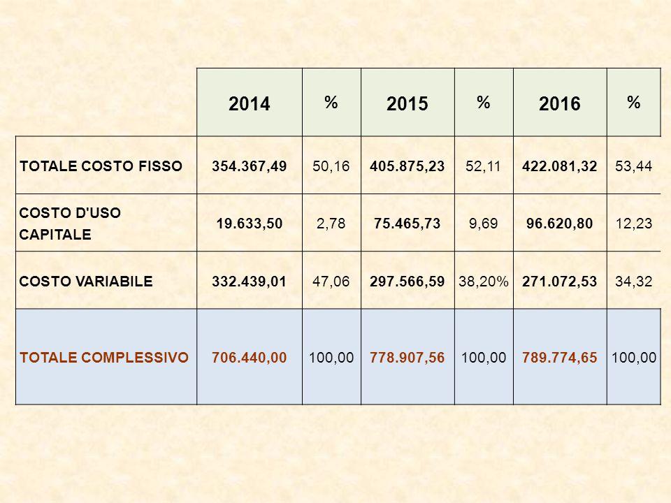 2014 % 2015 % 2016 % TOTALE COSTO FISSO354.367,4950,16405.875,2352,11422.081,3253,44 COSTO D USO CAPITALE 19.633,502,7875.465,739,6996.620,8012,23 COSTO VARIABILE332.439,0147,06297.566,5938,20%271.072,5334,32 TOTALE COMPLESSIVO706.440,00100,00778.907,56100,00789.774,65100,00