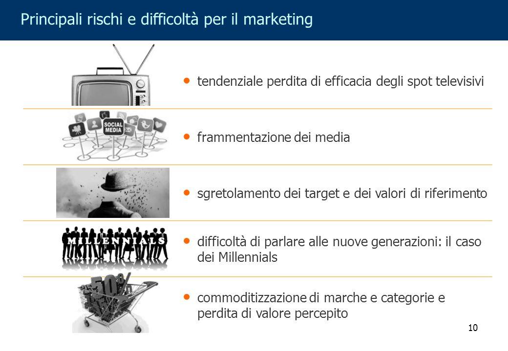 10 Principali rischi e difficoltà per il marketing tendenziale perdita di efficacia degli spot televisivi frammentazione dei media sgretolamento dei t