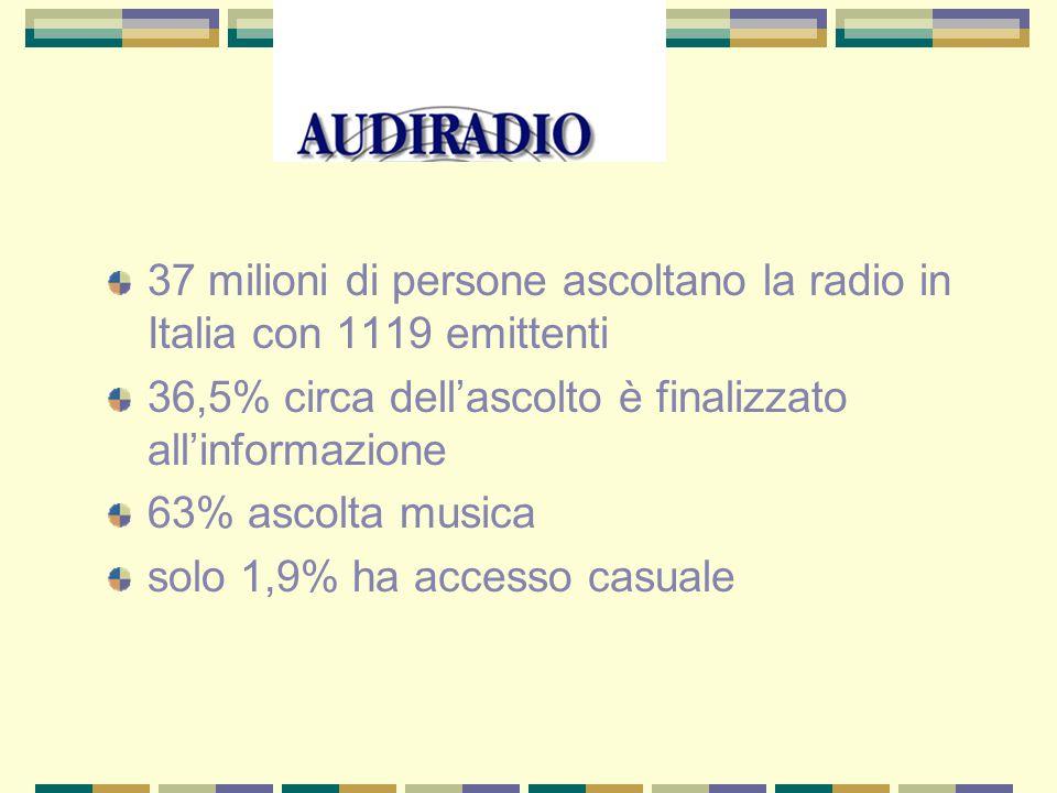 37 milioni di persone ascoltano la radio in Italia con 1119 emittenti 36,5% circa dell'ascolto è finalizzato all'informazione 63% ascolta musica solo 1,9% ha accesso casuale