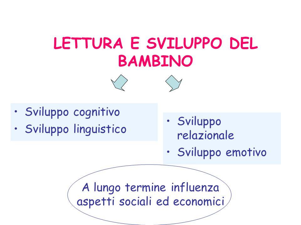 LETTURA E SVILUPPO DEL BAMBINO Sviluppo relazionale Sviluppo emotivo A lungo termine influenza aspetti sociali ed economici Sviluppo cognitivo Sviluppo linguistico