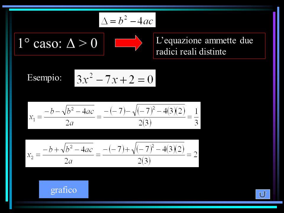 1° caso: Δ > 0 L'equazione ammette due radici reali distinte Esempio: grafico