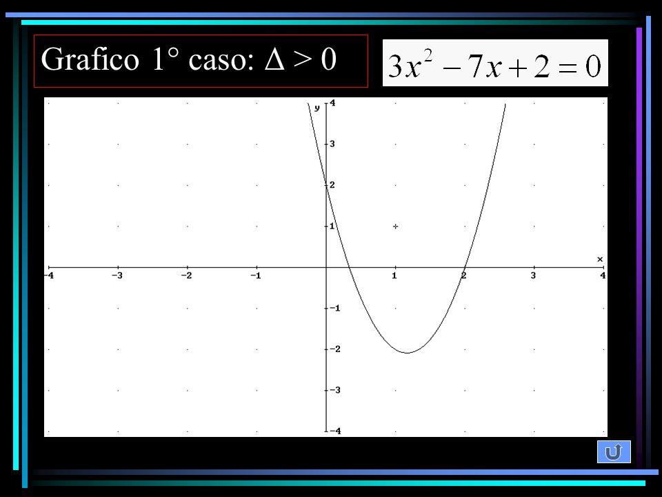 Grafico 1° caso: Δ > 0