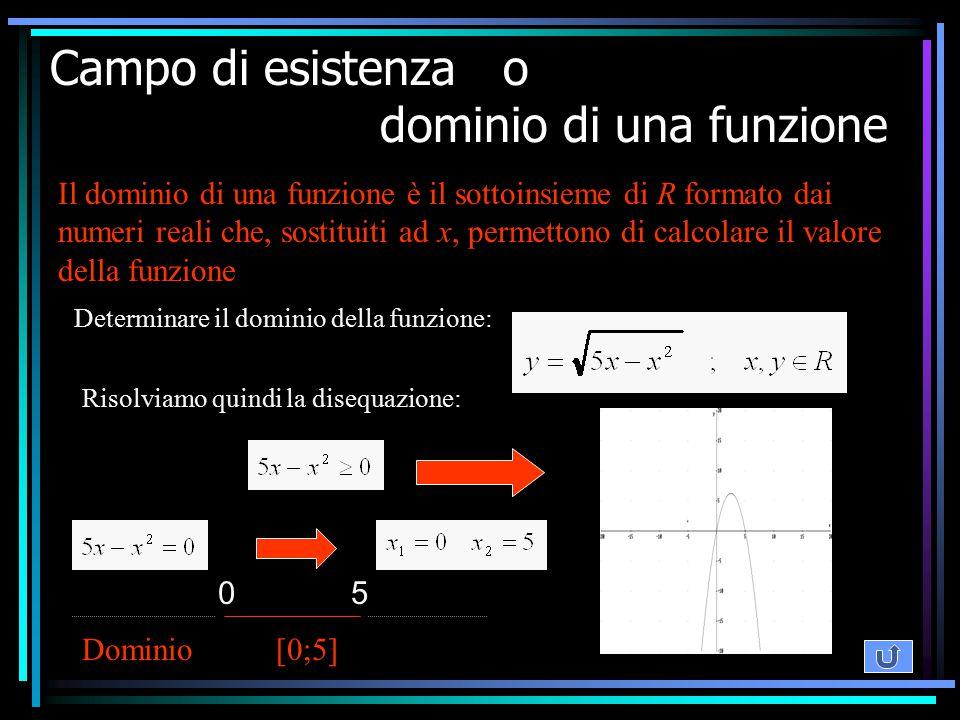 Campo di esistenza o dominio di una funzione Il dominio di una funzione è il sottoinsieme di R formato dai numeri reali che, sostituiti ad x, permetto