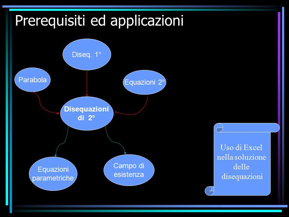 Prerequisiti ed applicazioni Diseq. 1° Parabola Equazioni 2° Disequazioni di 2° Campo di esistenza Equazioni parametriche Uso di Excel nella soluzione