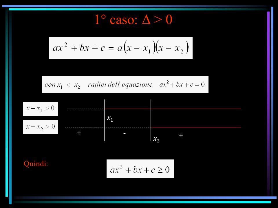 1° caso: Δ > 0 a > 0 valori esterni x x 2 a < 0 valori interni x 1 < x < x 2 x2x2 x2x2 x1x1 x1x1 ++
