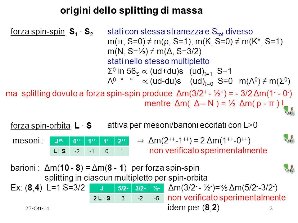 27-Ott-142 origini dello splitting di massa forza spin-spin S 1 ∙ S 2 stati con stessa stranezza e S tot diverso m(π, S=0) ≠ m(ρ, S=1); m(K, S=0) ≠ m(K*, S=1) m(N, S=½) ≠ m(Δ, S=3/2) stati nello stesso multipletto Σ 0 in 56 S ∝ (ud+du)s (ud) I =1 S=1 Λ 0 ∝ (ud-du)s (ud) I =0 S=0 m(Λ 0 ) ≠ m(Σ 0 ) ma splitting dovuto a forza spin-spin produce Δm(3/2 + - ½ + ) = - 3/2 Δm(1 - - 0 - ) mentre Δm( Δ – N ) = ½ Δm( ρ - π ) .