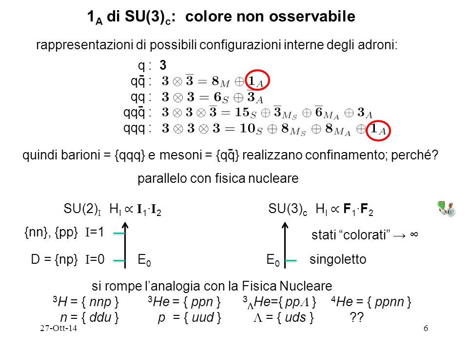 27-Ott-146 1 A di SU(3) c : colore non osservabile rappresentazioni di possibili configurazioni interne degli adroni: q : 3 qq : qqq : - - quindi barioni = {qqq} e mesoni = {qq} realizzano confinamento; perché.