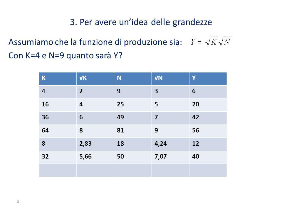 2 3. Per avere un'idea delle grandezze Assumiamo che la funzione di produzione sia: Con K=4 e N=9 quanto sarà Y? K√KN√NY 42936 16425520 36649742 64881