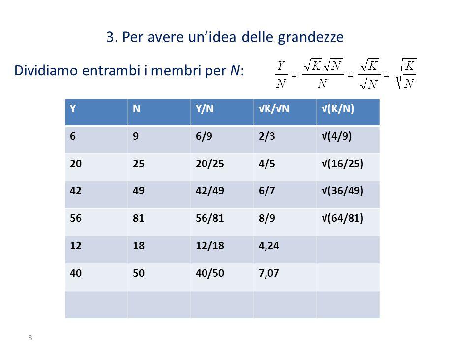 3 3. Per avere un'idea delle grandezze Dividiamo entrambi i membri per N: YNY/N√K/√N√(K/N) 696/92/3√(4/9) 202520/254/5√(16/25) 424942/496/7√(36/49) 56