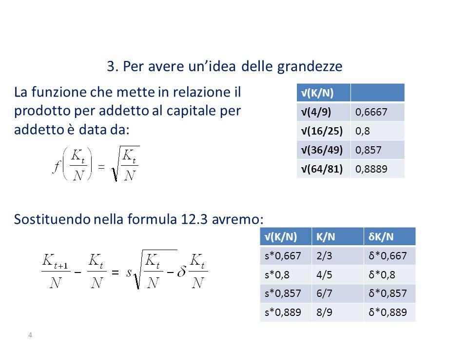 4 3. Per avere un'idea delle grandezze La funzione che mette in relazione il prodotto per addetto al capitale per addetto è data da: Sostituendo nella