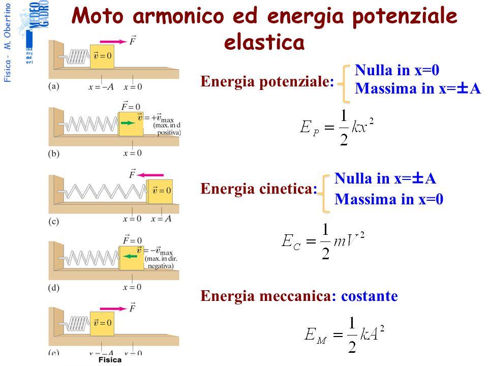 Fisica - M. Obertino Moto armonico ed energia potenziale elastica Energia potenziale: Energia cinetica: Energia meccanica: costante Nulla in x=±A Mass