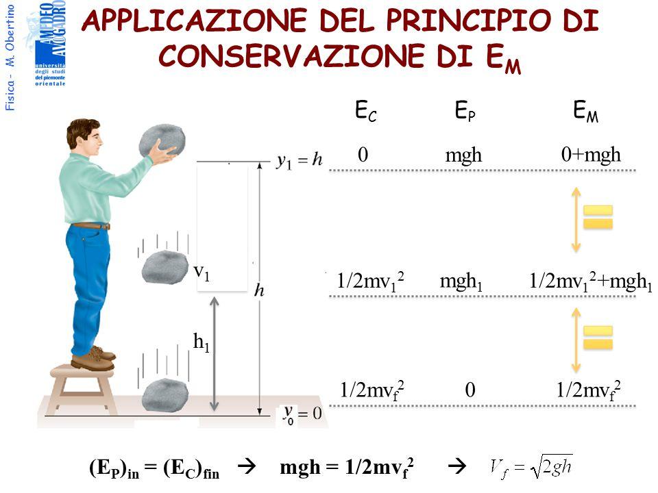 Fisica - M. Obertino APPLICAZIONE DEL PRINCIPIO DI CONSERVAZIONE DI E M ECEC EPEP EMEM 0 mgh 0+mgh 1/2mv 1 2 mgh 1 1/2mv 1 2 +mgh 1 1/2mv f 2 0 (E P )