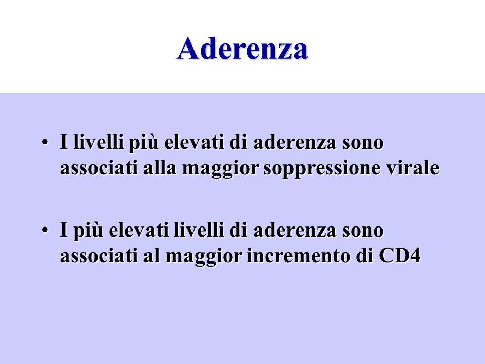 Aderenza I livelli più elevati di aderenza sono associati alla maggior soppressione viraleI livelli più elevati di aderenza sono associati alla maggio