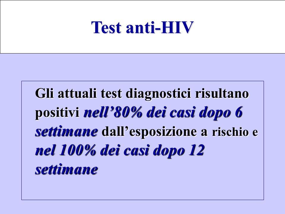 Gli attuali test diagnostici risultano positivi nell'80% dei casi dopo 6 settimane dall'esposizione a rischioe nel 100% dei casi dopo 12 settimane Gli