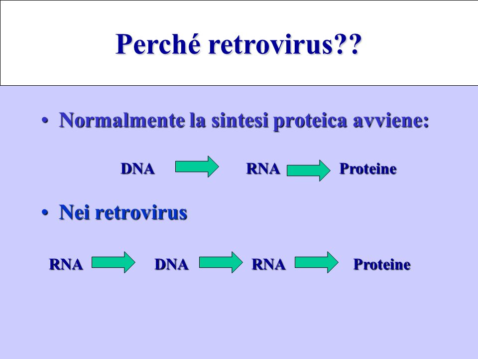 Normalmente la sintesi proteica avviene:Normalmente la sintesi proteica avviene: Nei retrovirusNei retrovirus DNARNAProteine DNA RNA Proteine RNADNA R