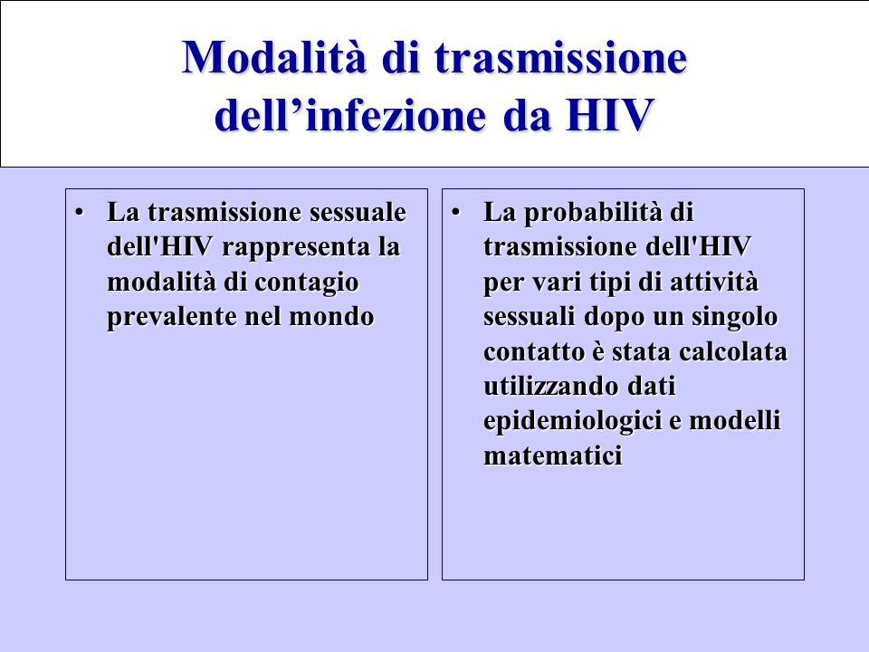 La trasmissione sessuale dell'HIV rappresenta la modalità di contagio prevalente nel mondoLa trasmissione sessuale dell'HIV rappresenta la modalità di