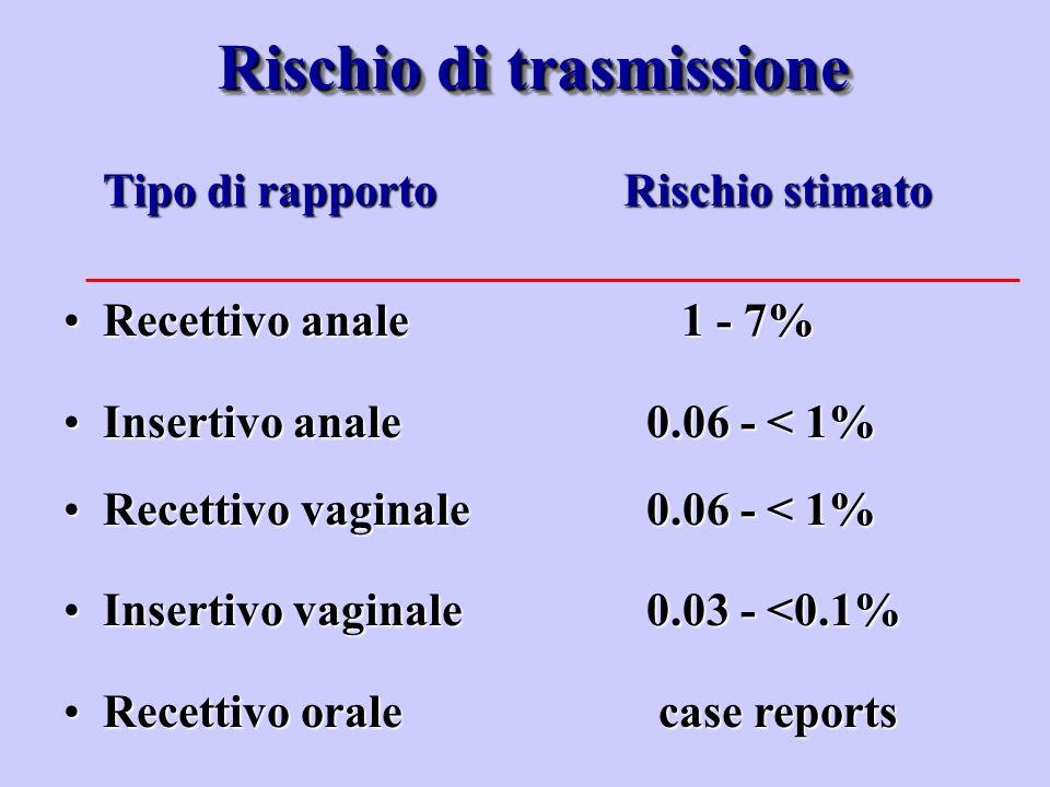 Rischio di trasmissione Tipo di rapporto Rischio stimato Recettivo anale 1 - 7%Recettivo anale 1 - 7% Insertivo anale 0.06 - < 1%Insertivo anale 0.06
