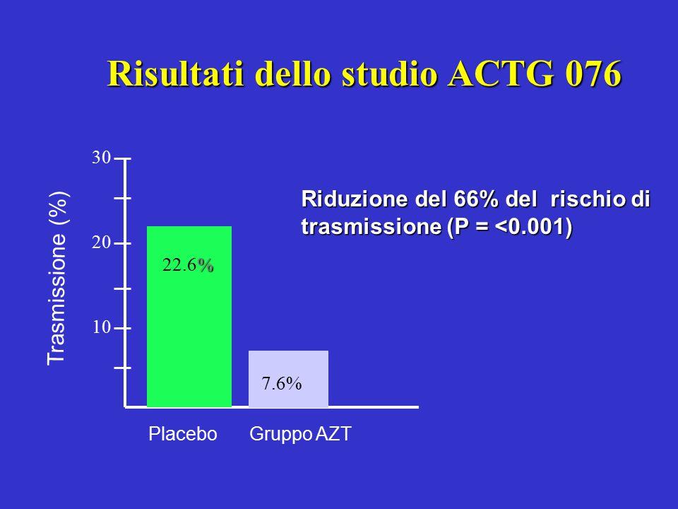 Risultati dello studio ACTG 076 Gruppo AZTPlacebo % 22.6% 7.6% 30 20 10 Trasmissione (%) Riduzione del 66% del rischio di trasmissione (P = <0.001)