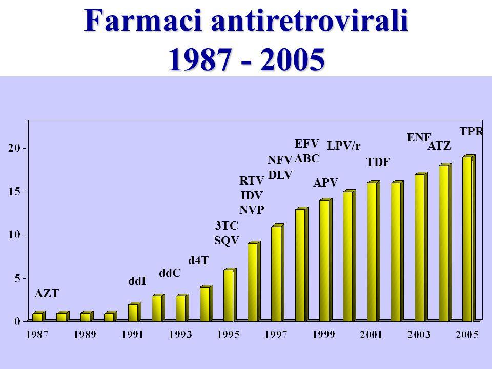 Farmaci antiretrovirali 1987 - 2005 AZT ddI ddC d4T 3TC SQV RTV IDV NVP NFV DLV EFV ABC APV LPV/r TDF ENF ATZ TPR