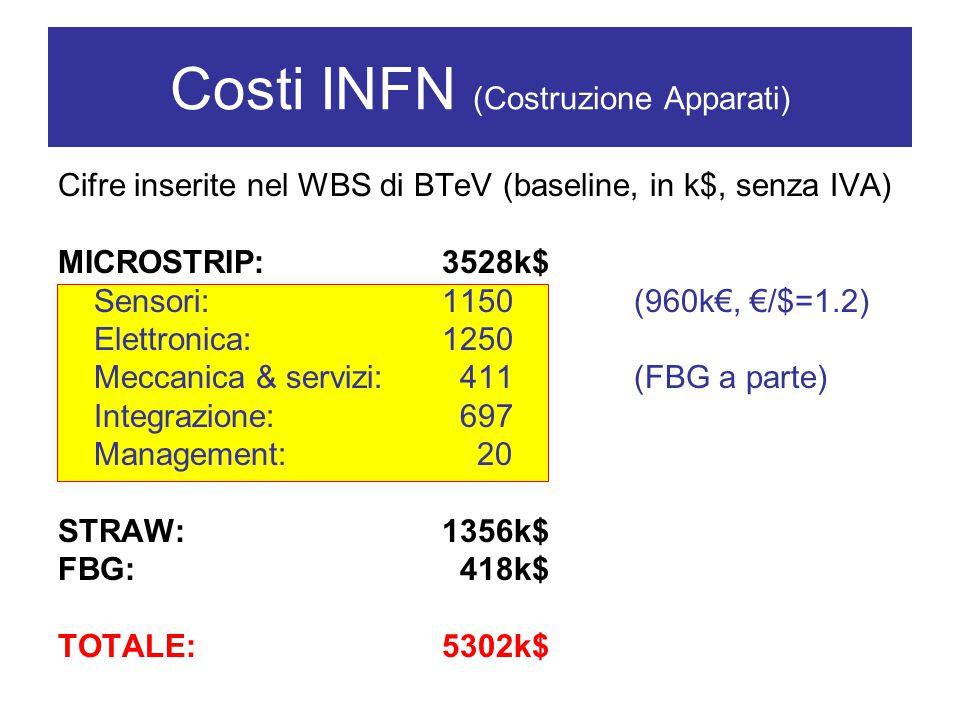 Costi INFN (Costruzione Apparati) Cifre inserite nel WBS di BTeV (baseline, in k$, senza IVA) MICROSTRIP:3528k$ Sensori: 1150 (960k€, €/$=1.2) Elettronica: 1250 Meccanica & servizi: 411(FBG a parte) Integrazione: 697 Management: 20 STRAW:1356k$ FBG: 418k$ TOTALE: 5302k$
