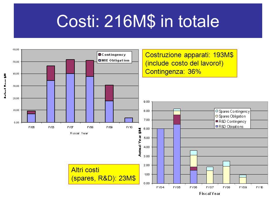 Costi: 216M$ in totale Costruzione apparati: 193M$ (include costo del lavoro!) Contingenza: 36% Altri costi (spares, R&D): 23M$