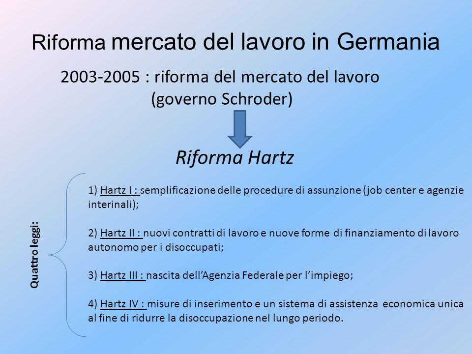 Riforma mercato del lavoro in Germania 2003-2005 : riforma del mercato del lavoro (governo Schroder) Riforma Hartz Quattro leggi: 1) Hartz I : semplificazione delle procedure di assunzione (job center e agenzie interinali); 2) Hartz II : nuovi contratti di lavoro e nuove forme di finanziamento di lavoro autonomo per i disoccupati; 3) Hartz III : nascita dell'Agenzia Federale per l'impiego; 4) Hartz IV : misure di inserimento e un sistema di assistenza economica unica al fine di ridurre la disoccupazione nel lungo periodo.