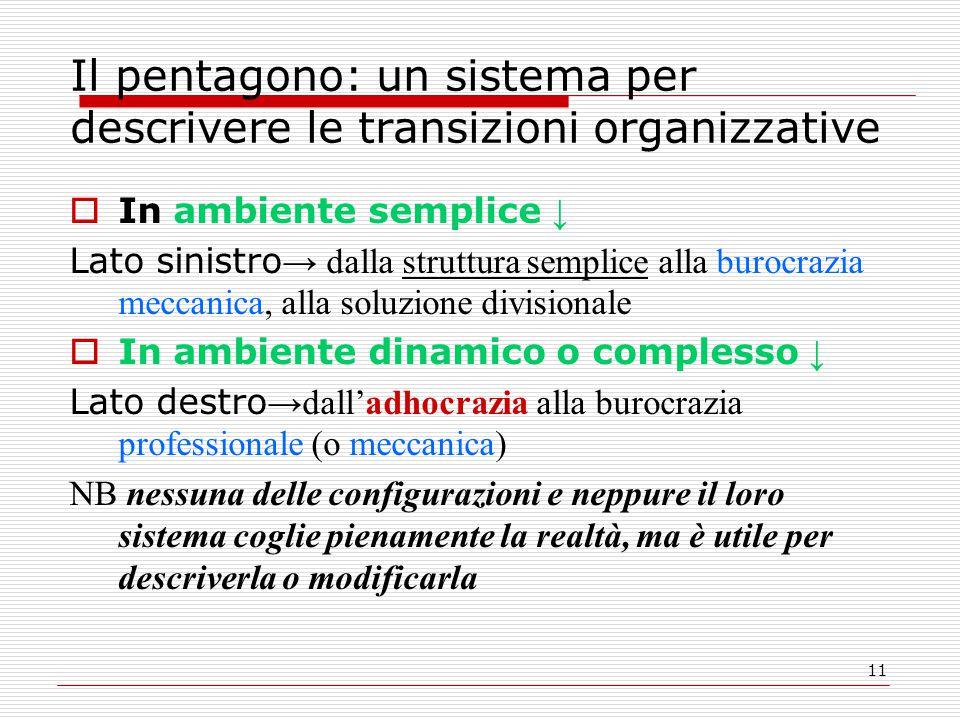 11 Il pentagono: un sistema per descrivere le transizioni organizzative  In ambiente semplice ↓ Lato sinistro → dalla struttura semplice alla burocra