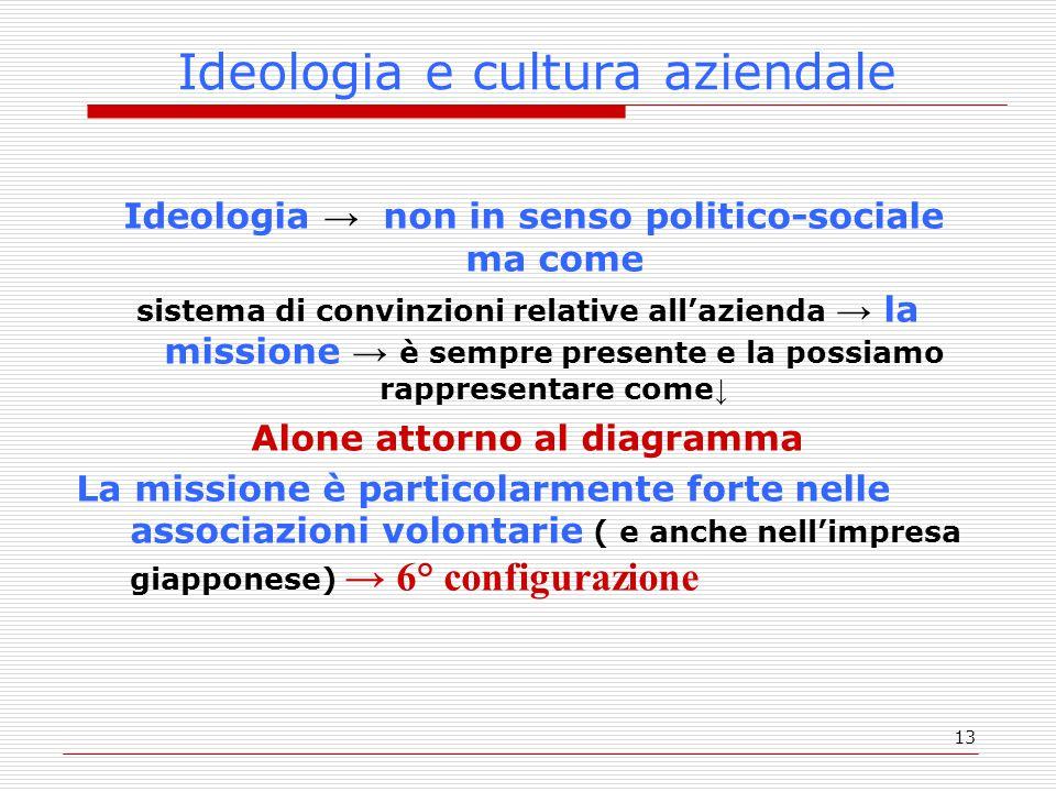 13 Ideologia e cultura aziendale Ideologia → non in senso politico-sociale ma come sistema di convinzioni relative all'azienda → la missione → è sempr