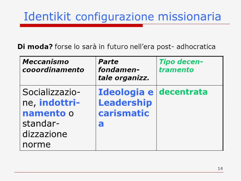 14 Identikit configurazione missionaria Di moda? forse lo sarà in futuro nell'era post- adhocratica Meccanismo cooordinamento Parte fondamen- tale org