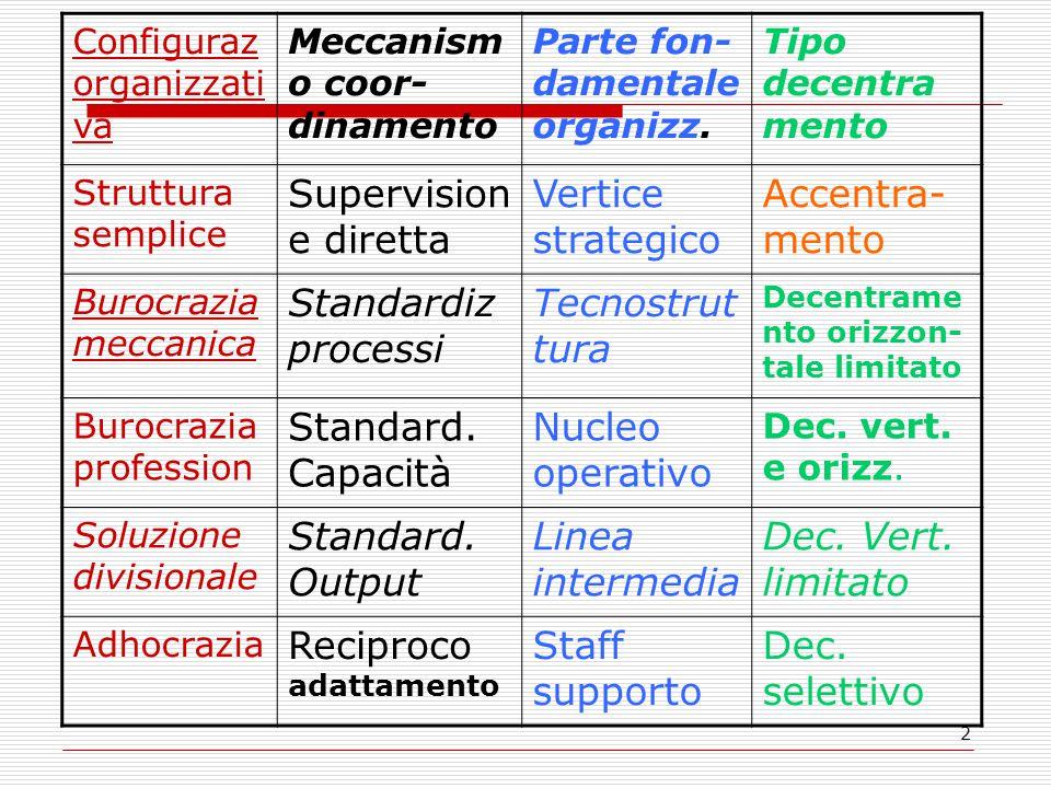 2 Configuraz organizzati va Meccanism o coor- dinamento Parte fon- damentale organizz. Tipo decentra mento Struttura semplice Supervision e diretta Ve