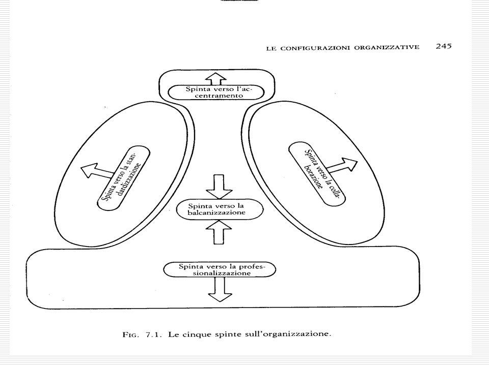 5 Le configurazioni come spinte dai 5 vertici del pentagono  Se prevale una spinta il modello si avvicina a 1 configurazione  Se prevalgono 2 spinte è ibrido:  All'incrocio tra 2 tipologie  Con 2 tipologie compresenti Le configurazioni sono tipi ideali, utili anche per descrivere le transizioni organizzative